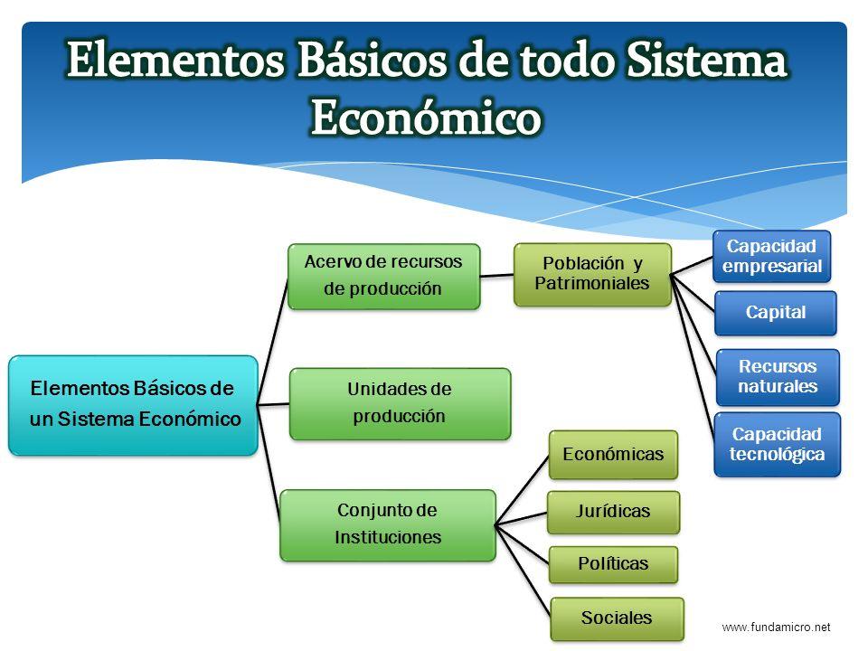 www.fundamicro.net Elementos Básicos de un Sistema Económico Acervo de recursos de producción Población y Patrimoniales Capacidad empresarial Capital