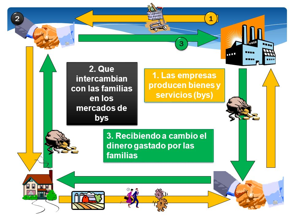 1. Las empresas producen bienes y servicios (bys) 2. Que intercambian con las familias en los mercados de bys 3. Recibiendo a cambio el dinero gastado