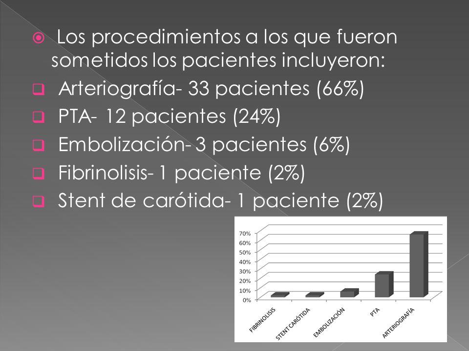 Los procedimientos a los que fueron sometidos los pacientes incluyeron: Arteriografía- 33 pacientes (66%) PTA- 12 pacientes (24%) Embolización- 3 paci