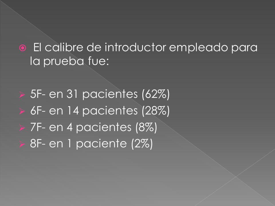 El calibre de introductor empleado para la prueba fue: 5F- en 31 pacientes (62%) 6F- en 14 pacientes (28%) 7F- en 4 pacientes (8%) 8F- en 1 paciente (