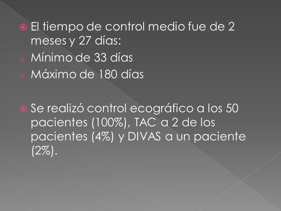 El tiempo de control medio fue de 2 meses y 27 días: o Mínimo de 33 días o Máximo de 180 días Se realizó control ecográfico a los 50 pacientes (100%),
