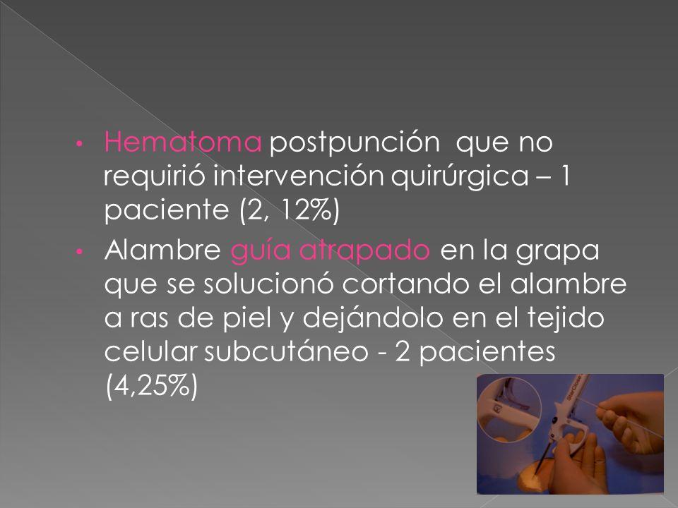 Hematoma postpunción que no requirió intervención quirúrgica – 1 paciente (2, 12%) Alambre guía atrapado en la grapa que se solucionó cortando el alam
