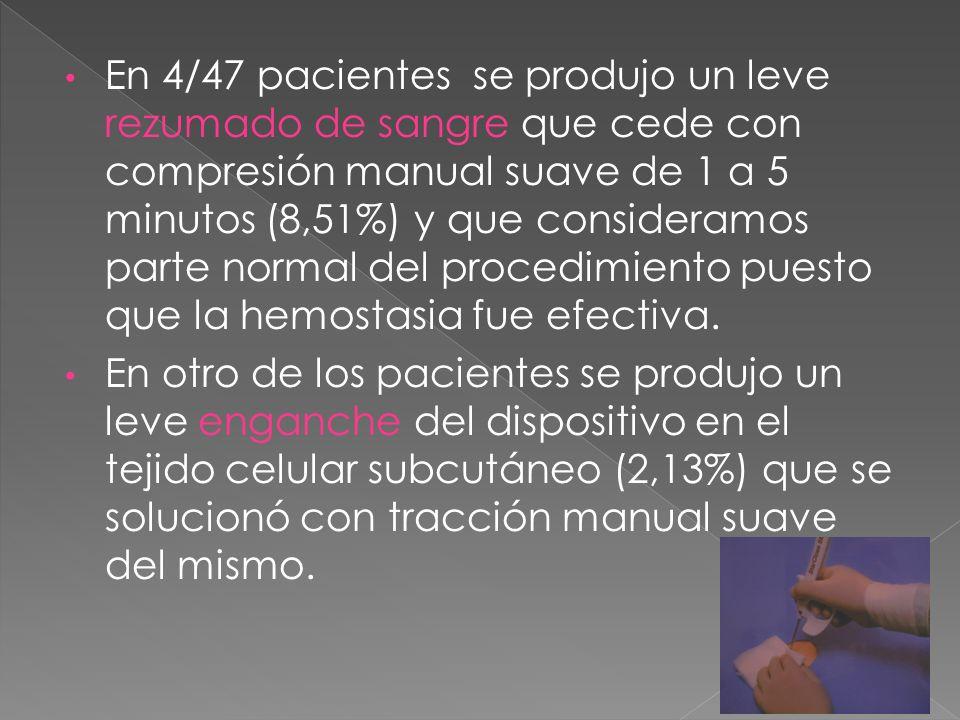 En 4/47 pacientes se produjo un leve rezumado de sangre que cede con compresión manual suave de 1 a 5 minutos (8,51%) y que consideramos parte normal