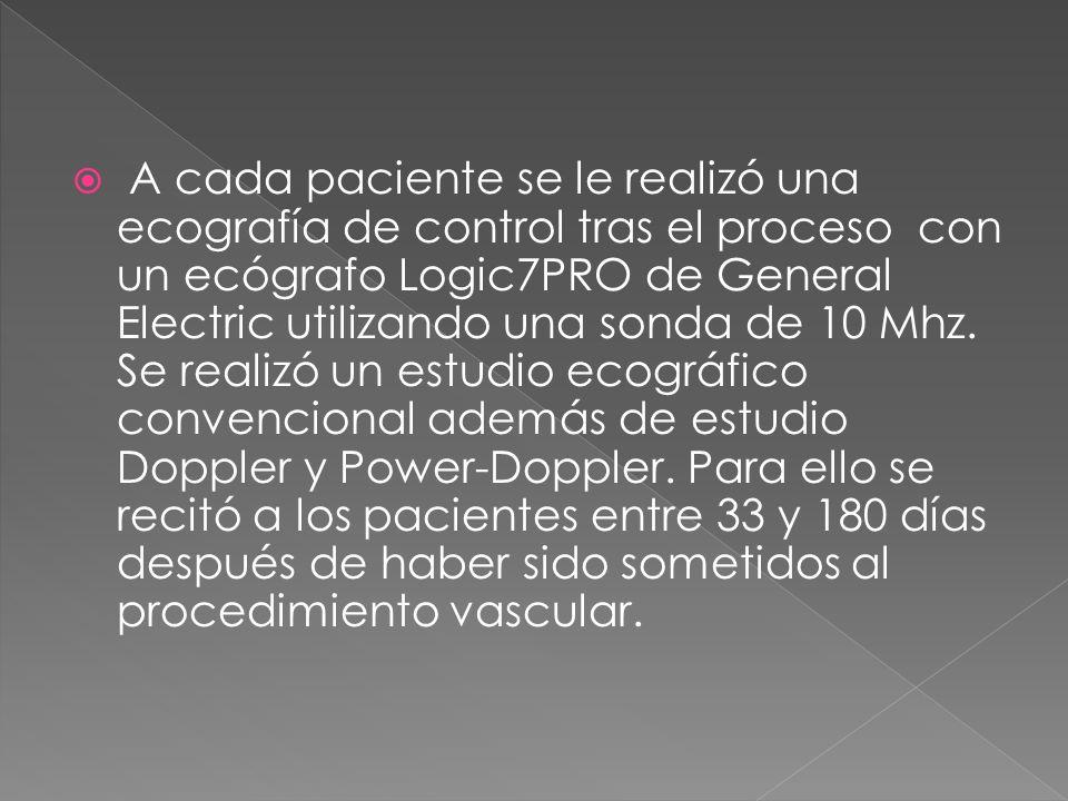 A cada paciente se le realizó una ecografía de control tras el proceso con un ecógrafo Logic7PRO de General Electric utilizando una sonda de 10 Mhz. S