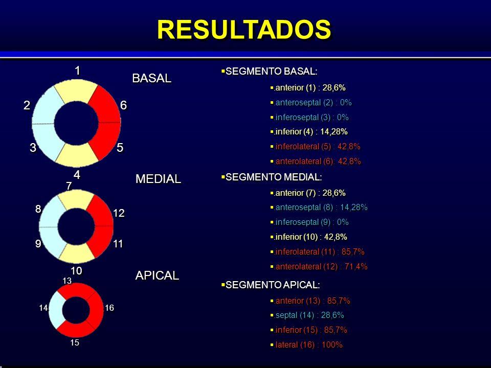 RESULTADOSRESULTADOS MEDIAL APICAL SEGMENTO MEDIAL:.anterior (7) : 28,6%.anteroseptal (8) : 14,28%.inferoseptal (9) : 0%.inferior (10) : 42,8%.inferolateral (11) : 85,7%.anterolateral (12) : 71,4% SEGMENTO MEDIAL:.anterior (7) : 28,6%.anteroseptal (8) : 14,28%.inferoseptal (9) : 0%.inferior (10) : 42,8%.inferolateral (11) : 85,7%.anterolateral (12) : 71,4% SEGMENTO APICAL:.anterior (13) : 85,7%.septal (14) : 28,6%.inferior (15) : 85,7%.lateral (16) : 100% SEGMENTO APICAL:.anterior (13) : 85,7%.septal (14) : 28,6%.inferior (15) : 85,7%.lateral (16) : 100% SEGMENTO BASAL:.anterior (1) : 28,6%.anteroseptal (2) : 0%.inferoseptal (3) : 0%.inferior (4) : 14,28%.inferolateral (5) : 42,8%.anterolateral (6): 42,8% SEGMENTO BASAL:.anterior (1) : 28,6%.anteroseptal (2) : 0%.inferoseptal (3) : 0%.inferior (4) : 14,28%.inferolateral (5) : 42,8%.anterolateral (6): 42,8% 7 7 8 8 9 9 10 11 12 13 14 15 16 1 1 2 2 3 3 4 4 5 5 6 6 BASAL