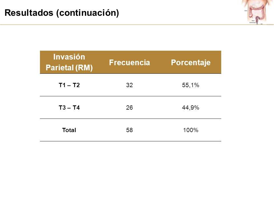 Resultados (continuación) Invasión Parietal (RM) FrecuenciaPorcentaje T1 – T23255,1% T3 – T42644,9% Total58100%