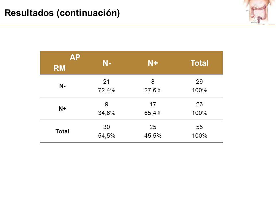 Resultados (continuación) AP RM N-N+Total N- 21 72,4% 8 27,6% 29 100% N+ 9 34,6% 17 65,4% 26 100% Total 30 54,5% 25 45,5% 55 100%
