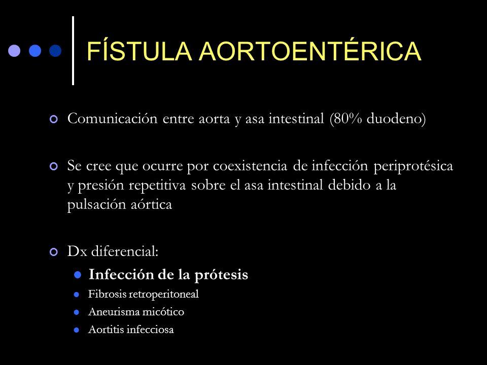 FÍSTULA AORTOENTÉRICA Comunicación entre aorta y asa intestinal (80% duodeno) Se cree que ocurre por coexistencia de infección periprotésica y presión