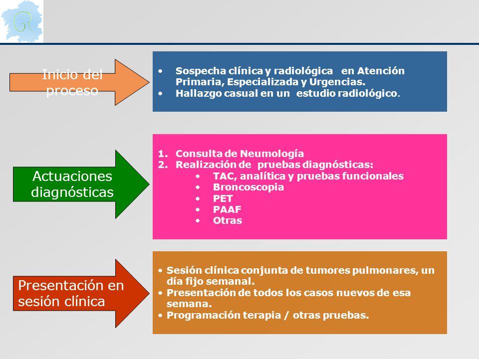 Actuaciones diagnósticas Sospecha clínica y radiológica en Atención Primaria, Especializada y Urgencias. Hallazgo casual en un estudio radiológico. 1.