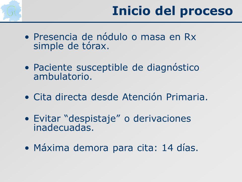 Inicio del proceso Presencia de nódulo o masa en Rx simple de tórax. Paciente susceptible de diagnóstico ambulatorio. Cita directa desde Atención Prim