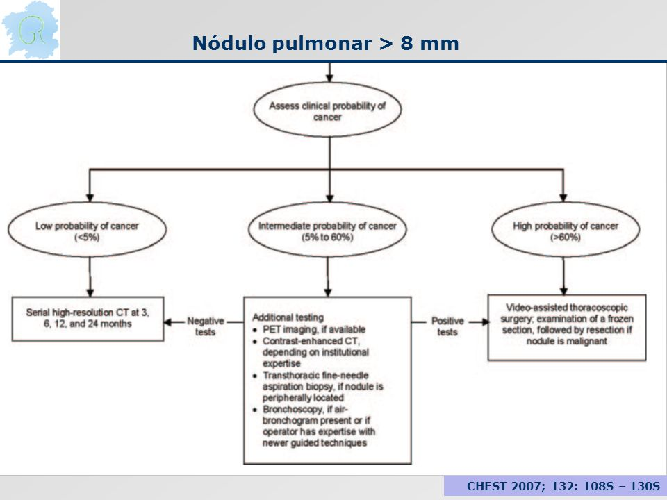 Nódulo pulmonar > 8 mm CHEST 2007; 132: 108S – 130S