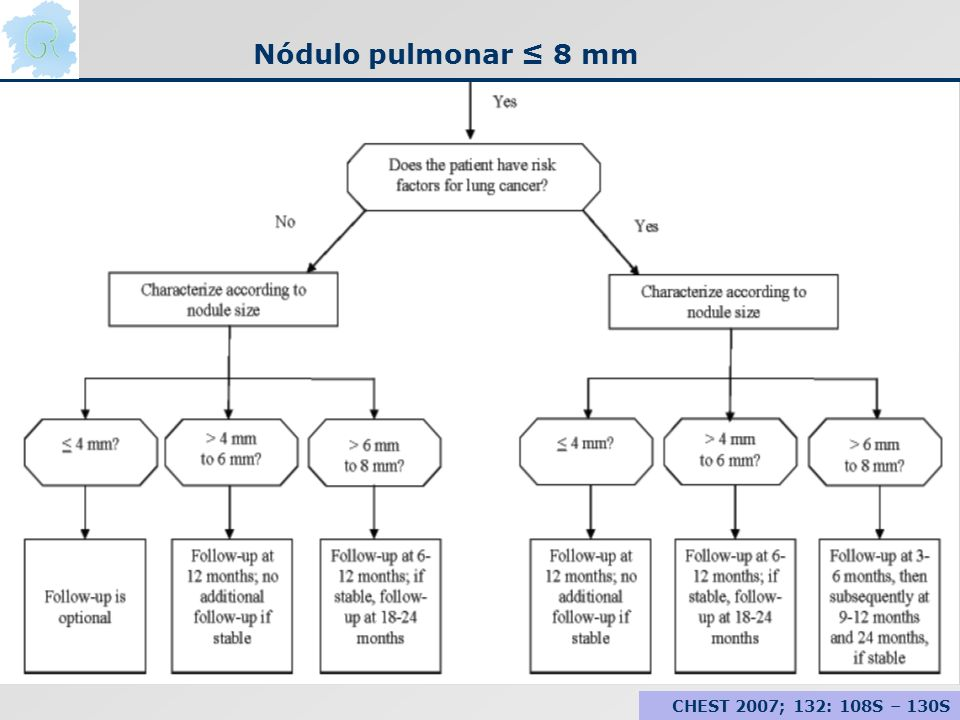 Nódulo pulmonar 8 mm