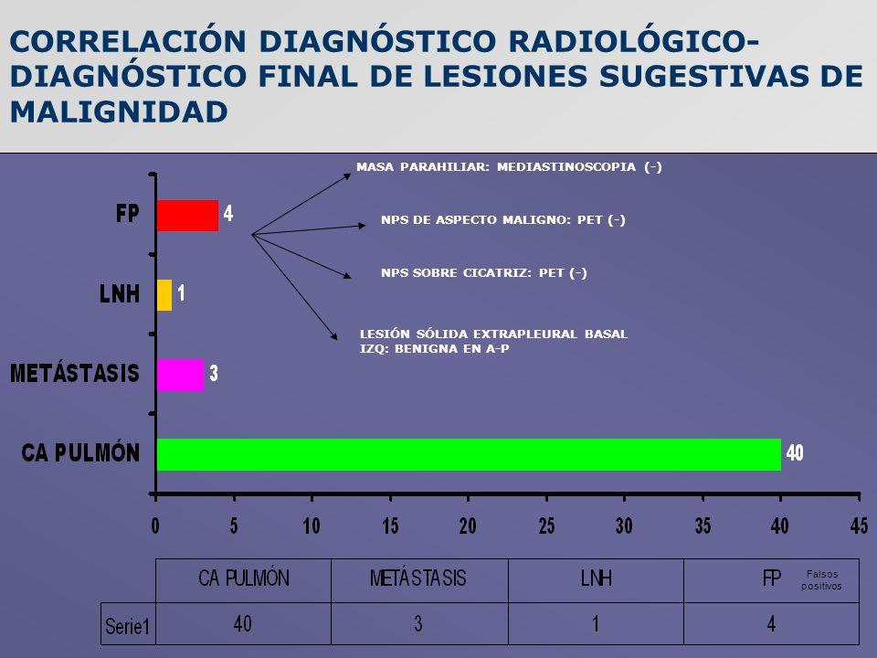 CORRELACIÓN DIAGNÓSTICO RADIOLÓGICO- DIAGNÓSTICO FINAL DE LESIONES SUGESTIVAS DE MALIGNIDAD NPS DE ASPECTO MALIGNO: PET (-) MASA PARAHILIAR: MEDIASTIN