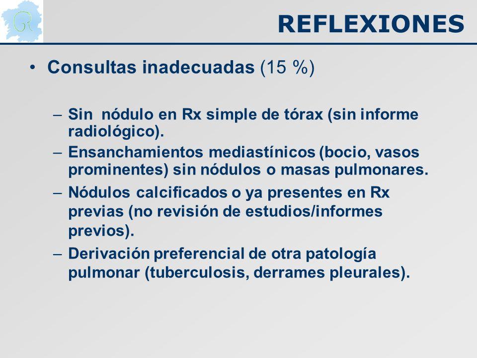 Consultas inadecuadas (15 %) –Sin nódulo en Rx simple de tórax (sin informe radiológico). –Ensanchamientos mediastínicos (bocio, vasos prominentes) si