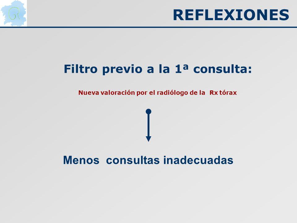 Filtro previo a la 1ª consulta: Nueva valoración por el radiólogo de la Rx tórax Menos consultas inadecuadas REFLEXIONES