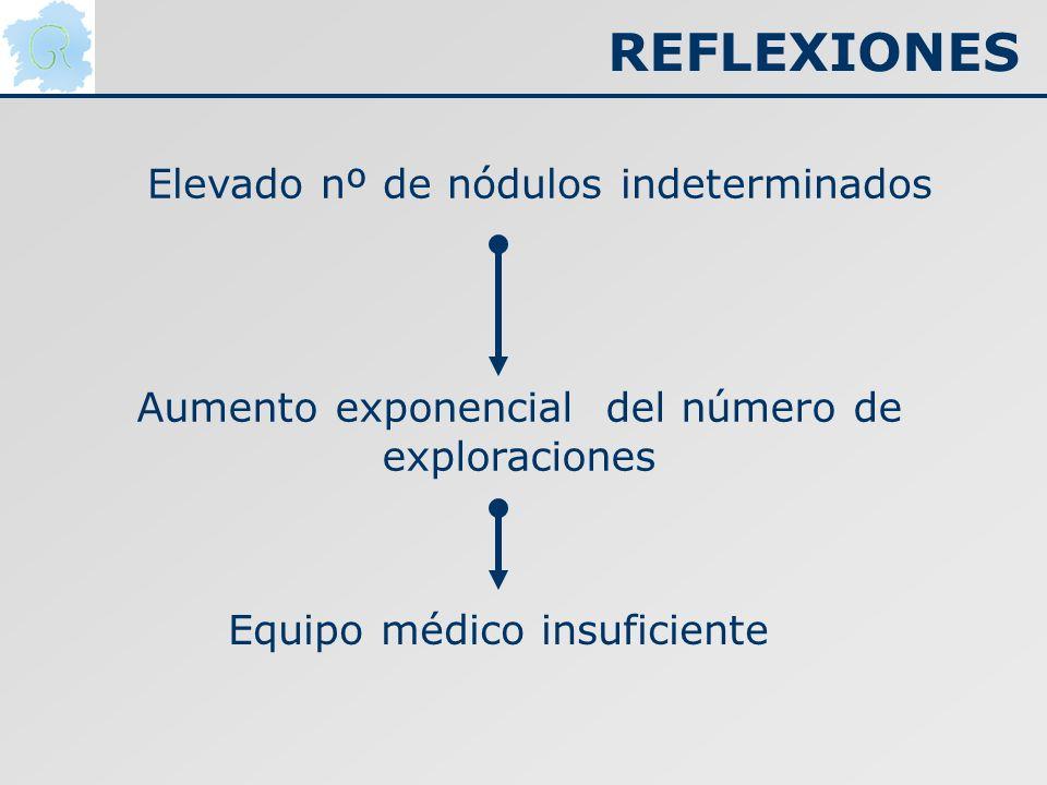 Elevado nº de nódulos indeterminados Aumento exponencial del número de exploraciones Equipo médico insuficiente REFLEXIONES