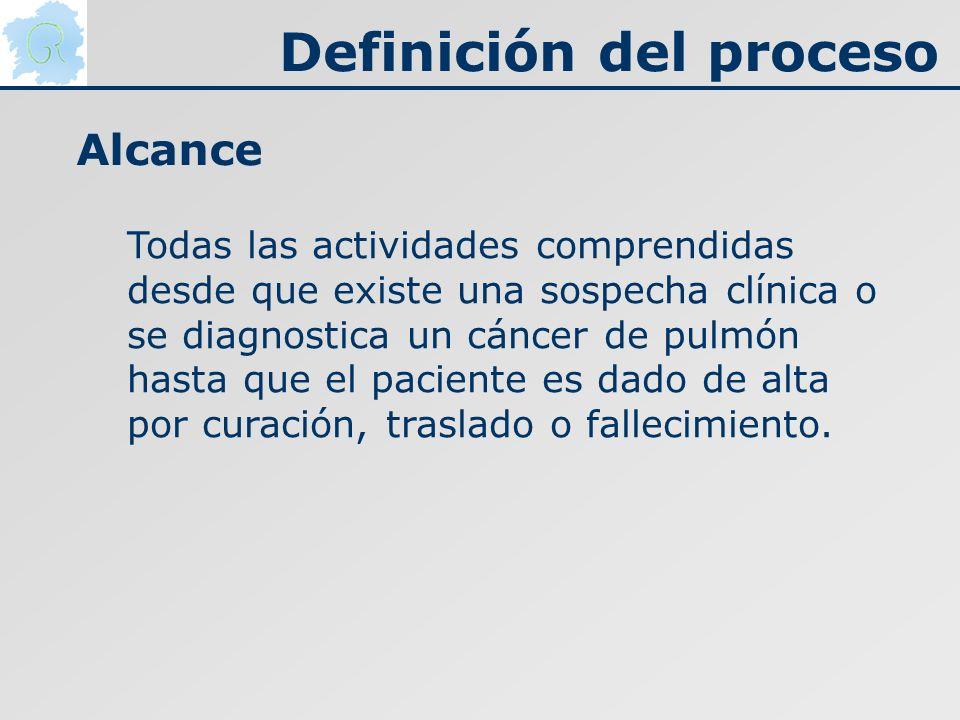 Todas las actividades comprendidas desde que existe una sospecha clínica o se diagnostica un cáncer de pulmón hasta que el paciente es dado de alta po