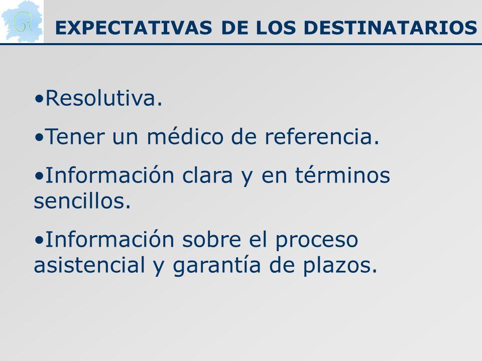 EXPECTATIVAS DE LOS DESTINATARIOS Resolutiva. Tener un médico de referencia. Información clara y en términos sencillos. Información sobre el proceso a
