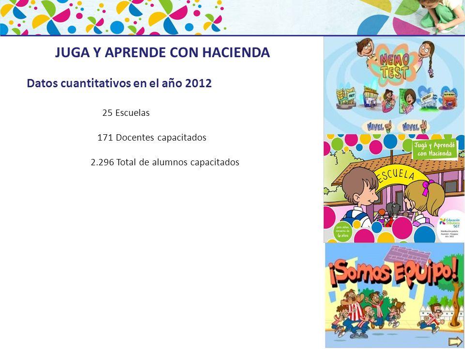JUGA Y APRENDE CON HACIENDA Datos cuantitativos en el año 2012 25 Escuelas 171 Docentes capacitados 2.296 Total de alumnos capacitados