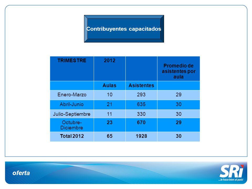 oferta TRIMESTRE2012 Promedio de asistentes por aula AulasAsistentes Enero-Marzo1029329 Abril-Junio2163530 Julio-Septiembre1133030 Octubre- Diciembre