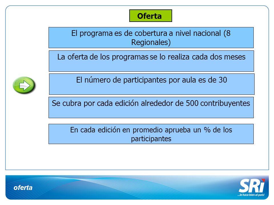 oferta El programa es de cobertura a nivel nacional (8 Regionales) La oferta de los programas se lo realiza cada dos meses El número de participantes