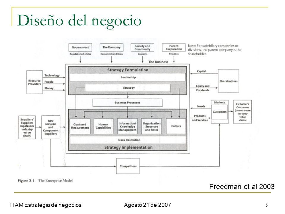 6 Diseño del negocio ITAM Estrategia de negociosAgosto 21 de 2007 Clientes Productos y servicios Actividades Capacidades de la organización Sistema administrativo Desempeño del diseño del negocio Fin último es la creación de valor.