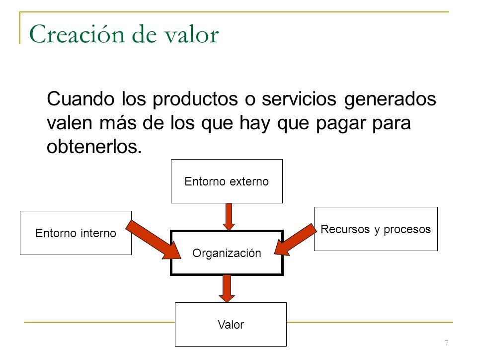 7 Creación de valor Cuando los productos o servicios generados valen más de los que hay que pagar para obtenerlos. Entorno externo Entorno interno Org