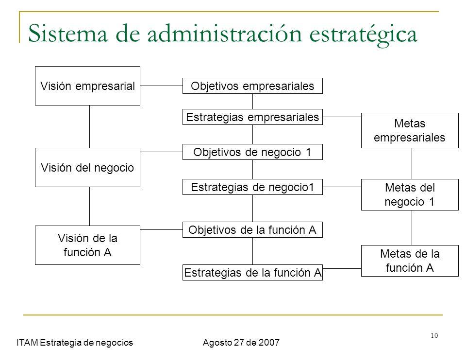 10 Sistema de administración estratégica ITAM Estrategia de negociosAgosto 27 de 2007 Visión empresarial Visión del negocio Visión de la función A Obj