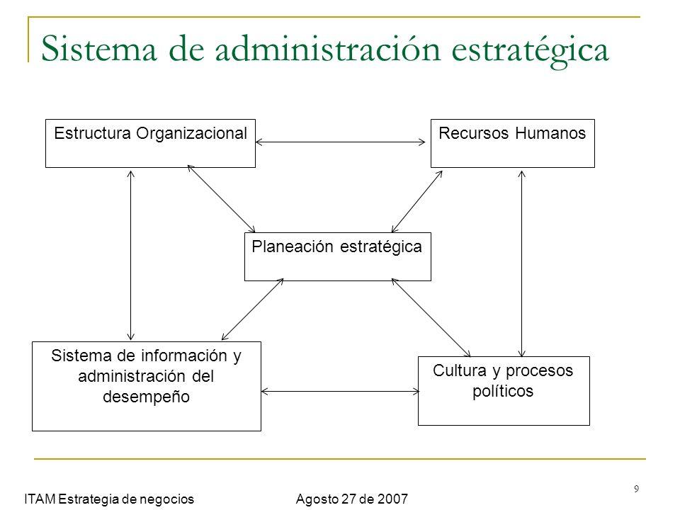 9 Sistema de administración estratégica ITAM Estrategia de negociosAgosto 27 de 2007 Estructura Organizacional Sistema de información y administración