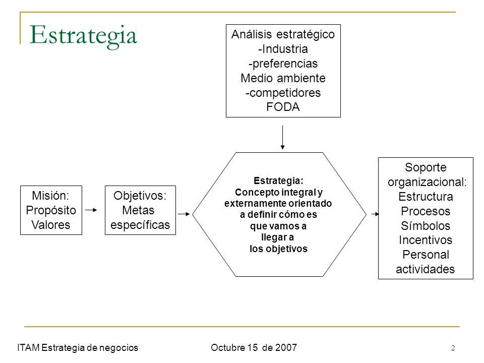 2 Estrategia ITAM Estrategia de negociosOctubre 15 de 2007 Análisis estratégico -Industria -preferencias Medio ambiente -competidores FODA Misión: Pro