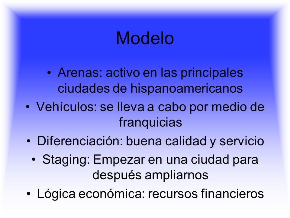 Modelo Arenas: activo en las principales ciudades de hispanoamericanos Vehículos: se lleva a cabo por medio de franquicias Diferenciación: buena calidad y servicio Staging: Empezar en una ciudad para después ampliarnos Lógica económica: recursos financieros