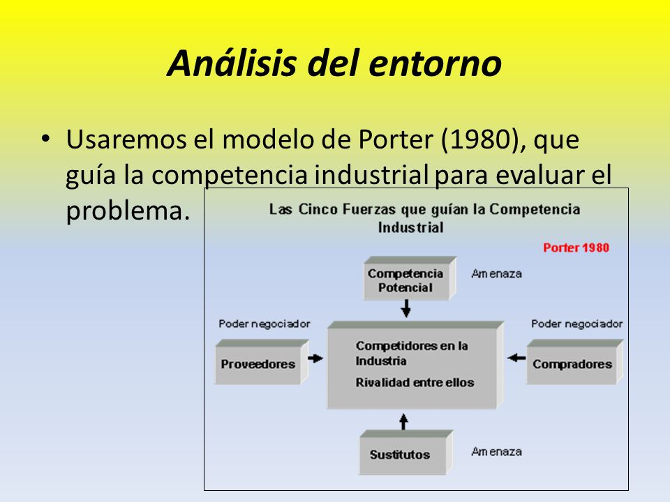 Análisis del entorno Usaremos el modelo de Porter (1980), que guía la competencia industrial para evaluar el problema.