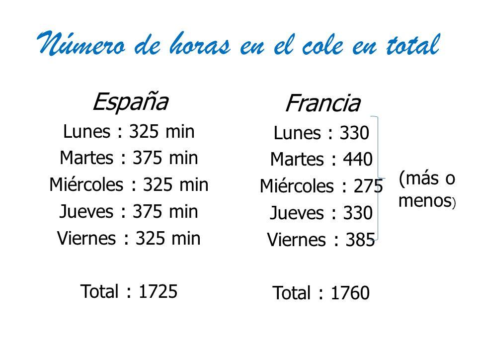 Número de horas en el cole en total España Lunes : 325 min Martes : 375 min Miércoles : 325 min Jueves : 375 min Viernes : 325 min Total : 1725 Franci