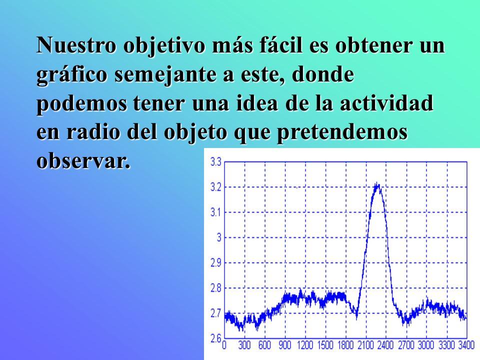 Nuestro objetivo más fácil es obtener un gráfico semejante a este, donde podemos tener una idea de la actividad en radio del objeto que pretendemos ob