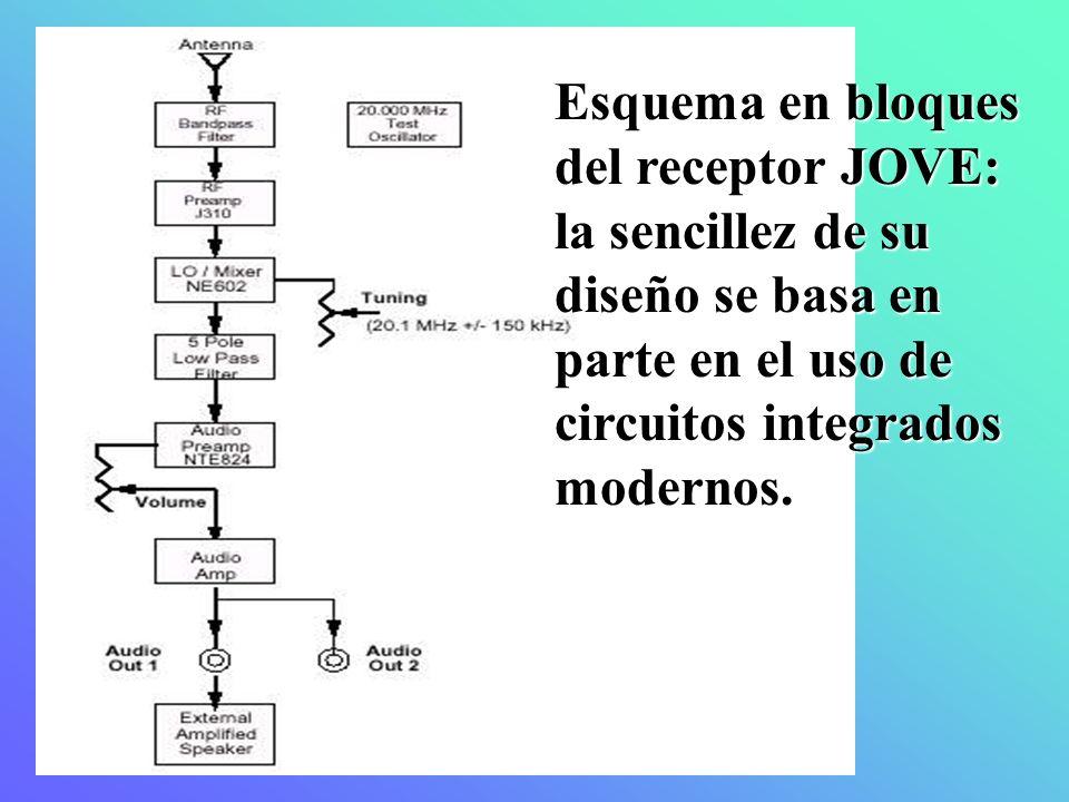 Esquema en bloques del receptor JOVE: la sencillez de su diseño se basa en parte en el uso de circuitos integrados modernos.