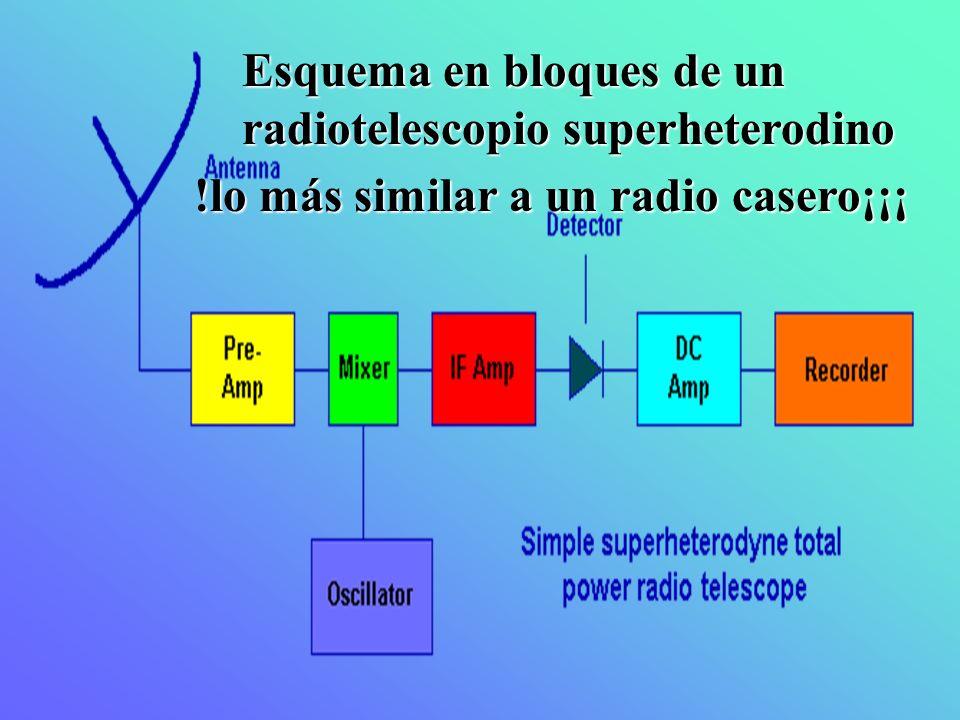 Esquema en bloques de un radiotelescopio superheterodino !lo más similar a un radio casero¡¡¡