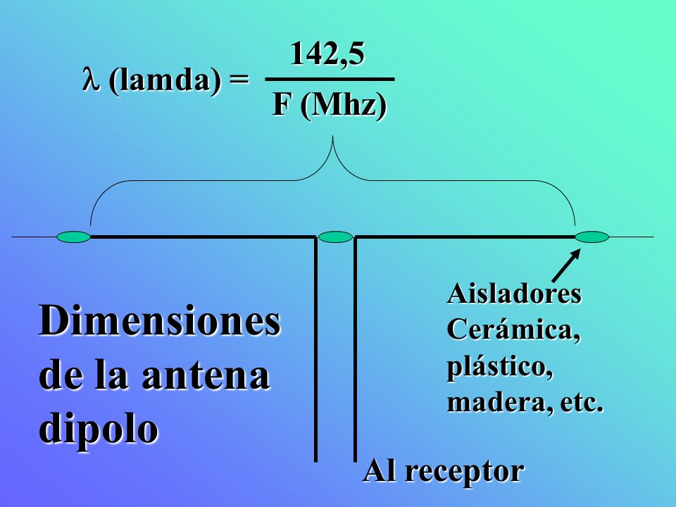 142,5 F (Mhz) (lamda) = (lamda) = Al receptor Dimensiones de la antena dipolo Aisladores Cerámica, plástico, madera, etc.