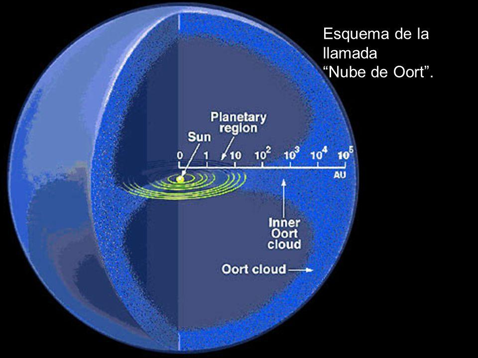 Esquema de la llamada Nube de Oort.