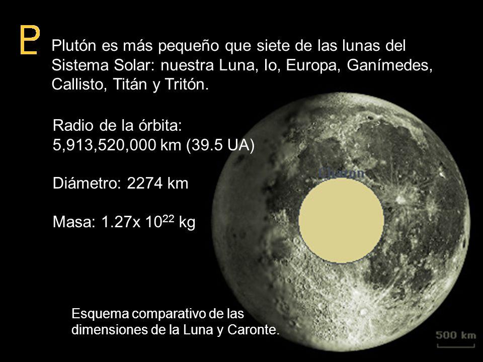 Plutón es más pequeño que siete de las lunas del Sistema Solar: nuestra Luna, Io, Europa, Ganímedes, Callisto, Titán y Tritón. Radio de la órbita: 5,9