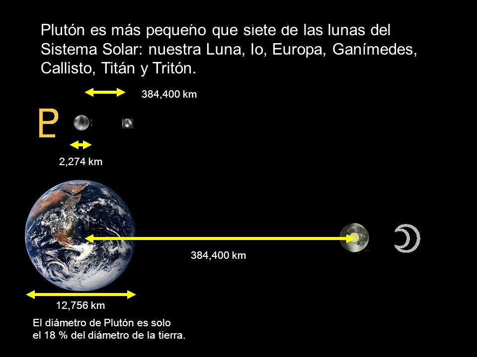 Plutón es más pequeño que siete de las lunas del Sistema Solar: nuestra Luna, Io, Europa, Ganímedes, Callisto, Titán y Tritón. Plutón-Luna 12,756 km 2