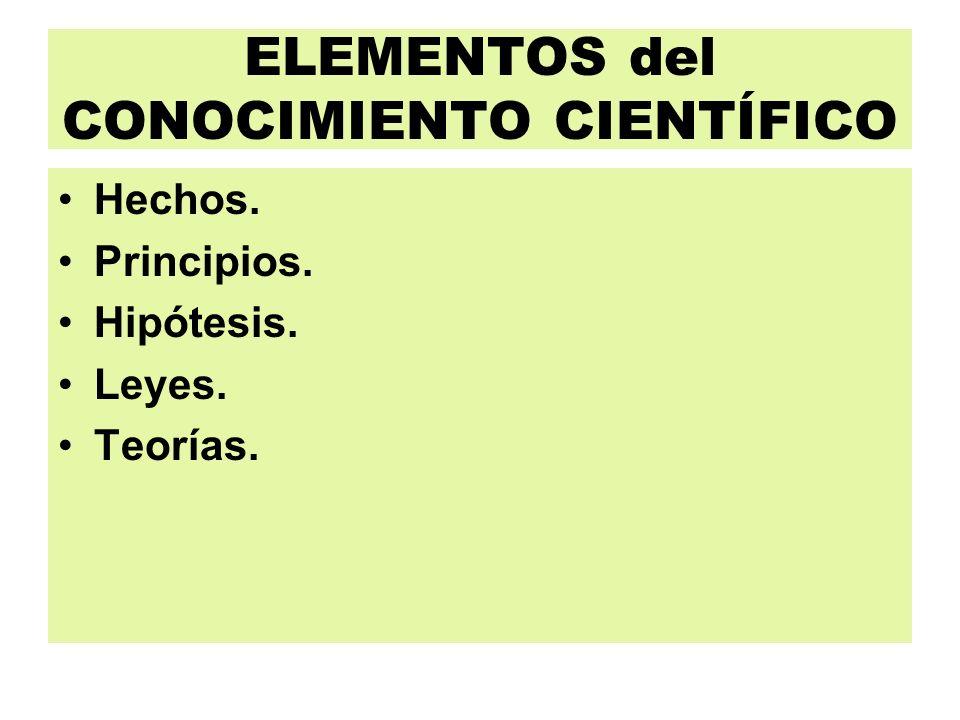 ELEMENTOS del CONOCIMIENTO CIENTÍFICO Hechos. Principios. Hipótesis. Leyes. Teorías.