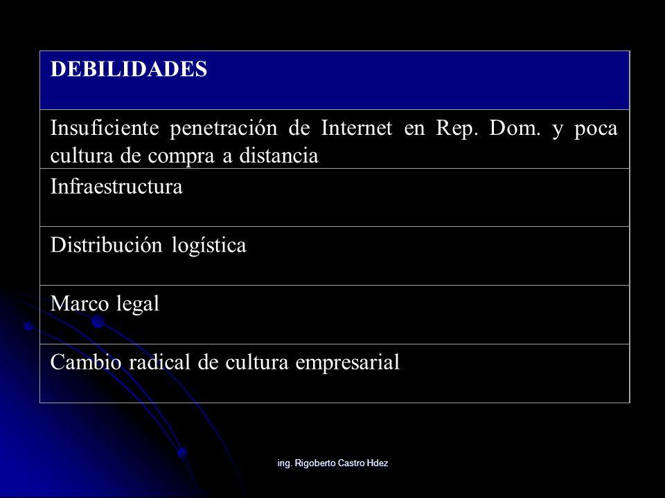 ing. Rigoberto Castro Hdez DEBILIDADES Insuficiente penetración de Internet en Rep. Dom. y poca cultura de compra a distancia Infraestructura Distribu