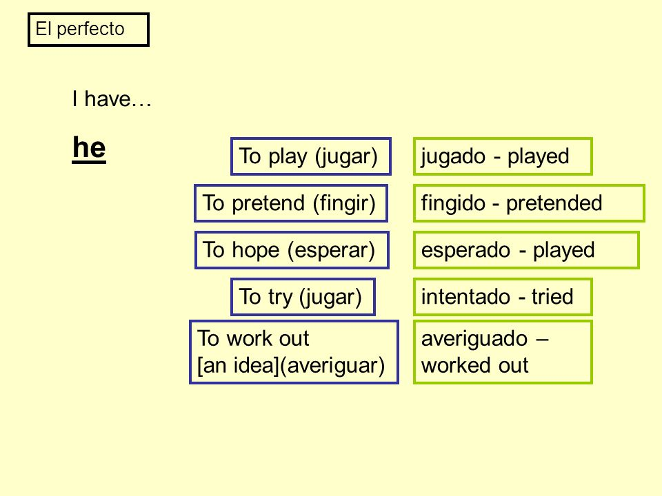 El perfecto I have… he To play (jugar)jugado - played To pretend (fingir)fingido - pretended To hope (esperar)esperado - played To try (jugar)intentad