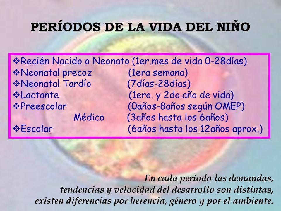 PERÍODOS DE LA VIDA DEL NIÑO Recién Nacido o Neonato (1er.mes de vida 0-28días) Neonatal precoz (1era semana) Neonatal Tardío (7días-28días) Lactante