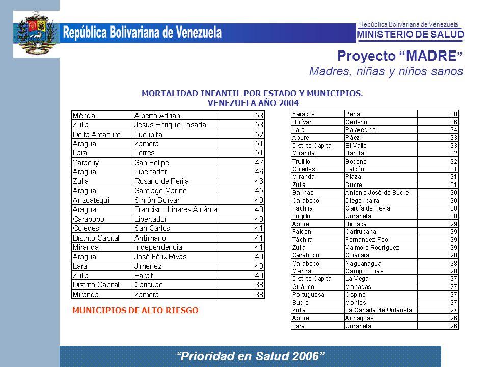 MINISTERIO DE SALUD República Bolivariana de Venezuela Prioridad en Salud 2006 Proyecto MADRE Madres, niñas y niños sanos MORTALIDAD INFANTIL POR ESTA