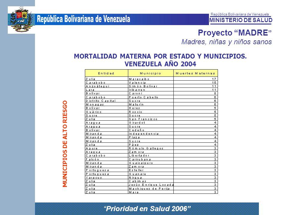 MINISTERIO DE SALUD República Bolivariana de Venezuela Prioridad en Salud 2006 Proyecto MADRE Madres, niñas y niños sanos MORTALIDAD MATERNA POR ESTAD