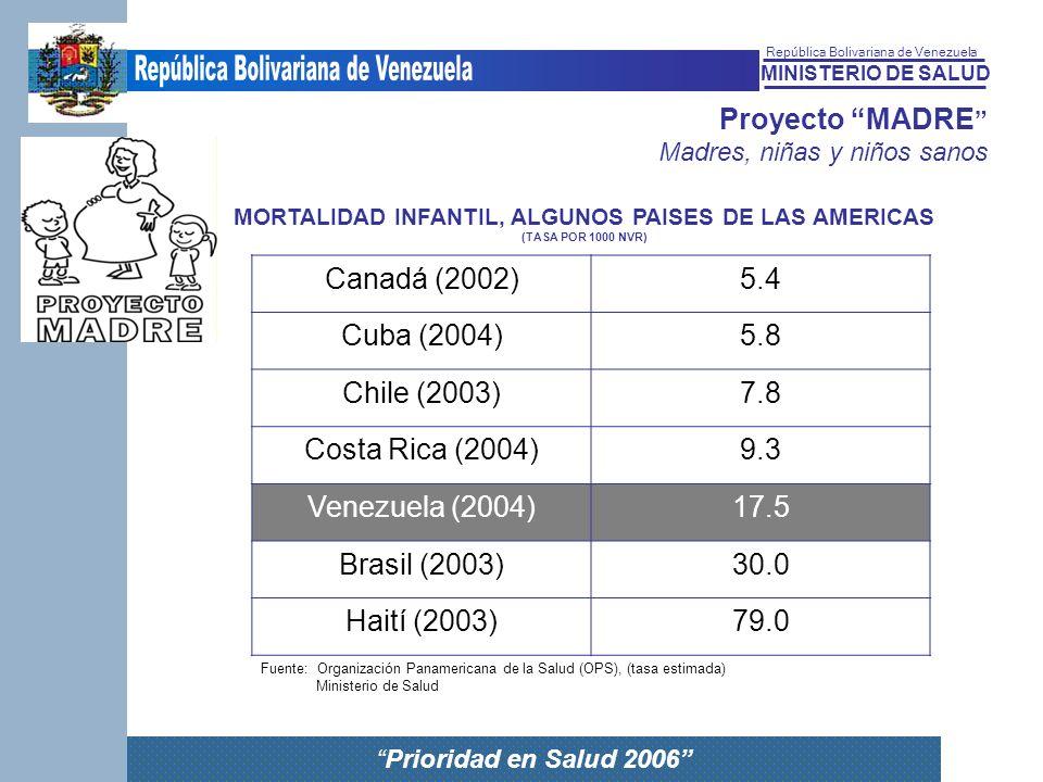 MINISTERIO DE SALUD República Bolivariana de Venezuela Prioridad en Salud 2006 Proyecto MADRE Madres, niñas y niños sanos MORTALIDAD INFANTIL, ALGUNOS