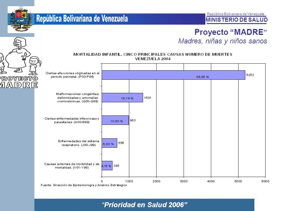 MINISTERIO DE SALUD República Bolivariana de Venezuela Prioridad en Salud 2006 Proyecto MADRE Madres, niñas y niños sanos