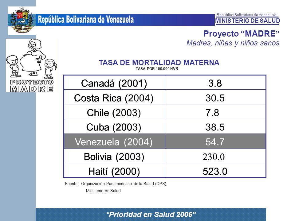 MINISTERIO DE SALUD República Bolivariana de Venezuela Prioridad en Salud 2006 Proyecto MADRE Madres, niñas y niños sanos TASA DE MORTALIDAD MATERNA T