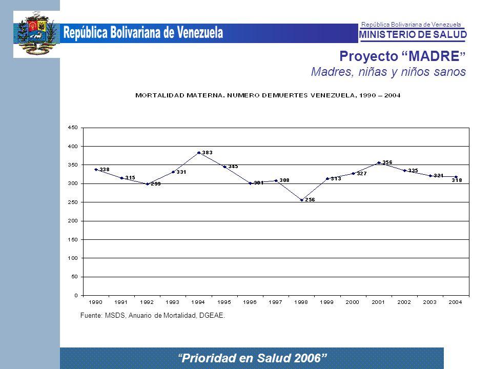 MINISTERIO DE SALUD República Bolivariana de Venezuela Prioridad en Salud 2006 Proyecto MADRE Madres, niñas y niños sanos Fuente: MSDS, Anuario de Mor